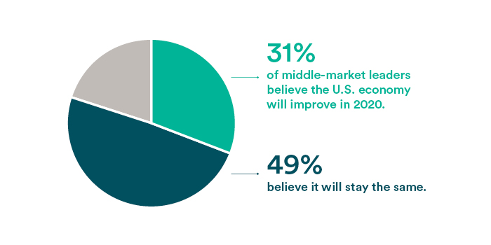 31% of middle-marketl leaders believe the U.S. economy will improve in 2020. 49% believe it will stay the same.