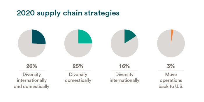 2020 supply chain strategies. 26% Diversify internationally and domestically. 25% Diversify domestically. 16% Diversisfy internationally. 3% Move operations back to U.S.