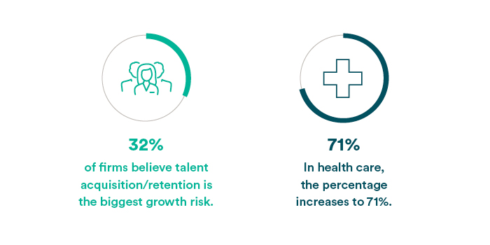 32% of firms believe talent aquisition/retention is the biggest growth risk. the percentage increases to 71% in health care.