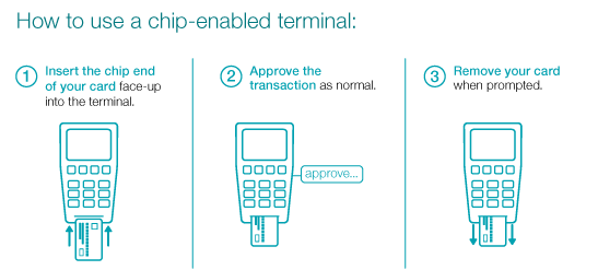 chip card enabled terminal use