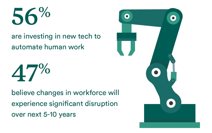 An assembly robot arm stands near two statistics that read 56 percent are investing in new tech to automate human work and 47 percent believe changes in workforce will experience significant disruption over next five to 10 years