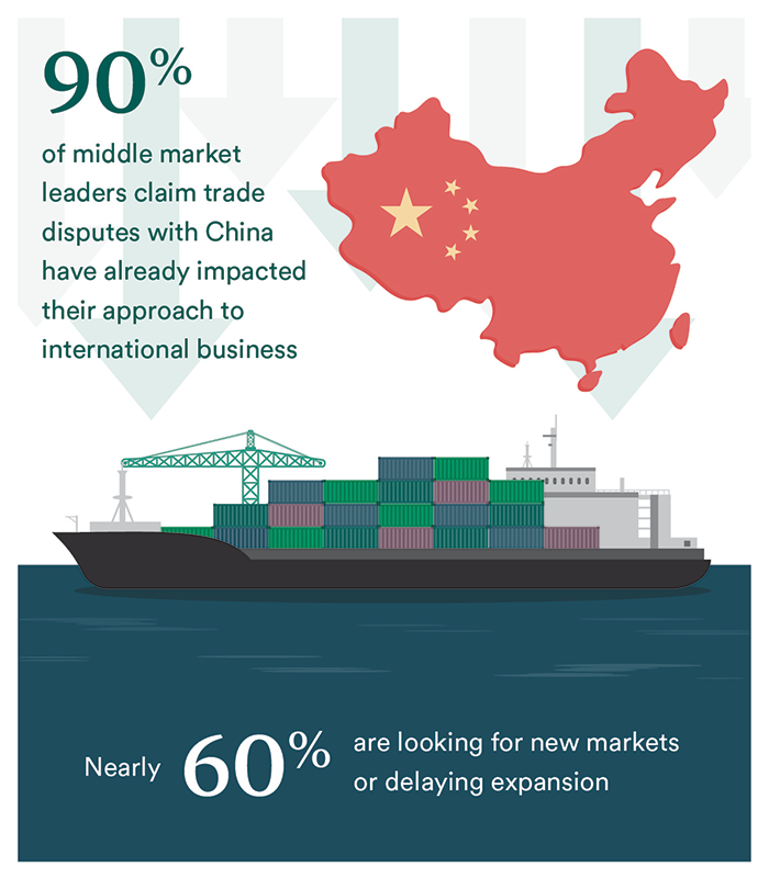 A graphic of the country of China sits over downward facing arrows that hover above a ship with cargo containers floating on the water in port. The statistics show are 90 percent of middle market leaders claim trade disputes with China have already impacted their approach to international business and nearly 60 percent are looking for new markets or delaying expansion