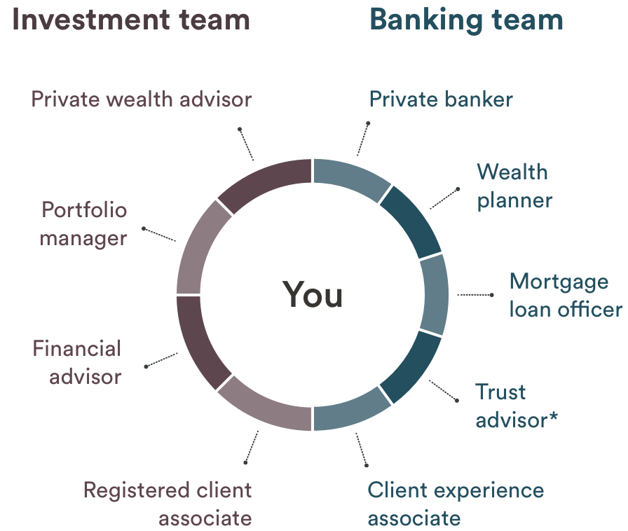 a graphic displaying how you the client are supported by an investment team and a banking team made of multiple associates